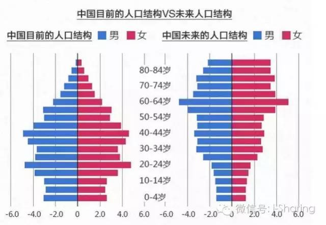 中国人口结构问题_劳动力连续三年净减少潜藏什么危机