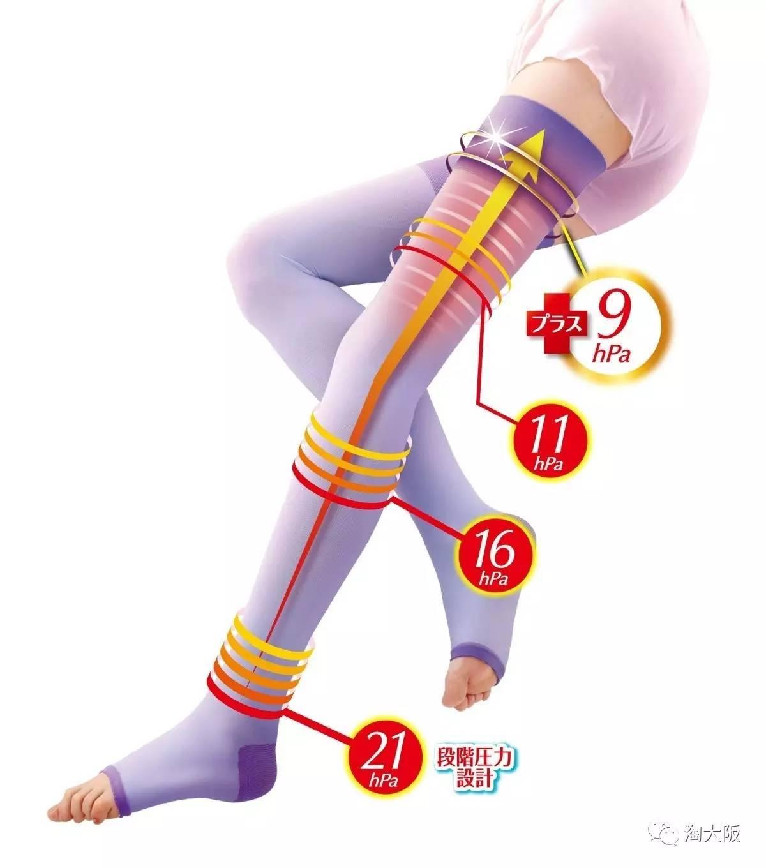 睡觉就能瘦的日本SLIMWALK瘦腿袜,简直求之不得。(图5)