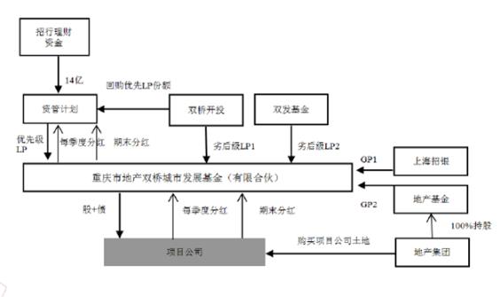 【世经研究】政府引导产业基金运作模式及案例分析