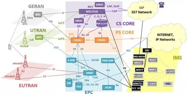 srvcc_我们来看一个简单的srvcc 切换流程(以srvcc到gsm为例)