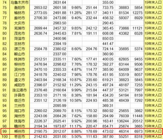桂阳gdp_桂阳财政收入与GDP关联度分析