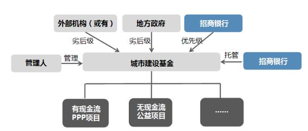 政府引导产业基金运作模式及案例分析