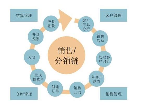 微商后台管理系统定制开发