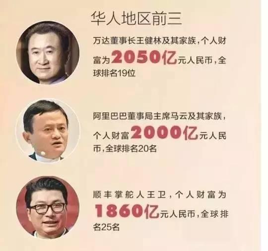 广州富豪排行榜2017_大湾区2021富豪榜!地产大佬跌出前十,广州61人上榜