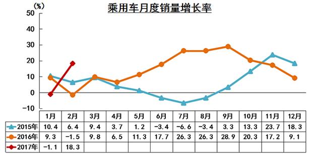 中汽协:2月份汽车销售193.9万辆