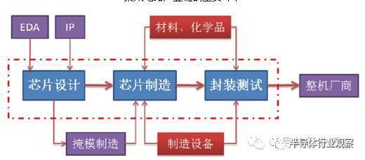 集成电路的主要环节