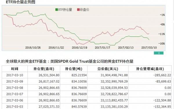 周评:金银能否反转还需等待利率决议结果