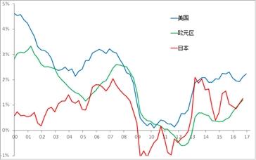 日本国gdp_日本央行进一步放松货币政策 将无限量购债