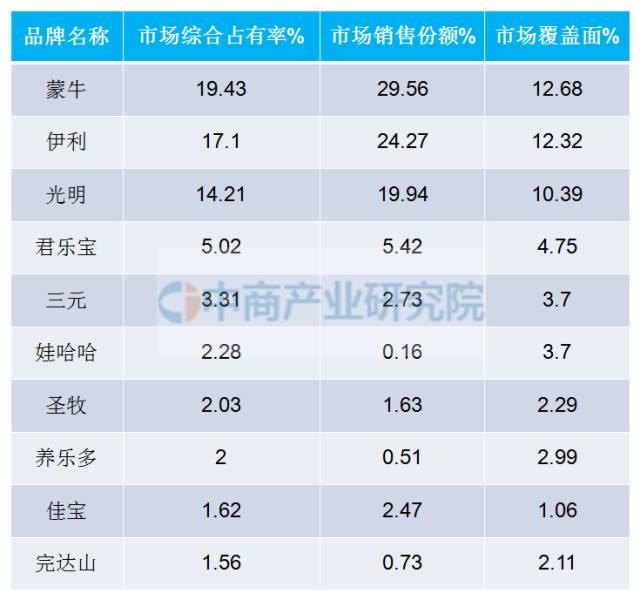 中国酸奶十大品牌排行榜