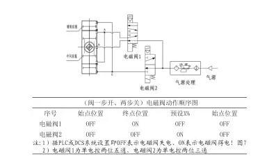 气动控制阀典型附件控制原理与分析图片