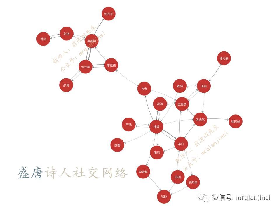【计算机】告诉你,唐朝诗人之间的关系到底是什么样的?图片