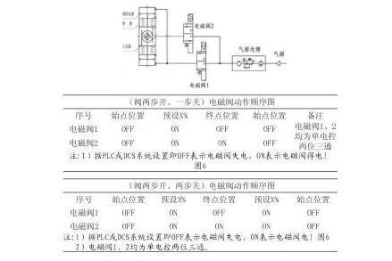 三段式气动切断阀现在世面上基本是由三段式气动执行器和球阀或蝶阀图片