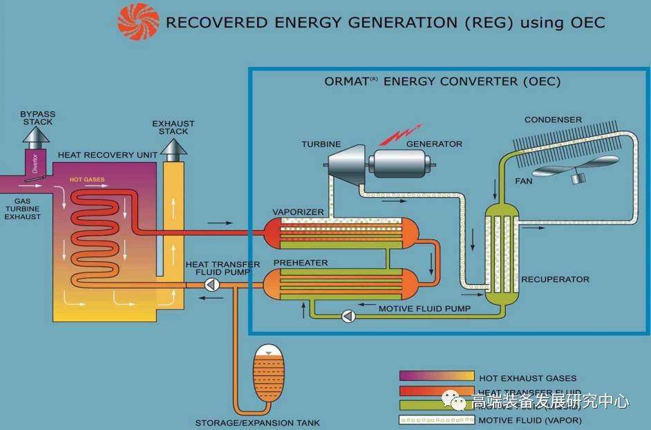 15度低温余热发电 原理是什么呢_白带是什么图片