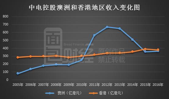 中电控股:去年净利润127亿 拟78亿投资内地核电站