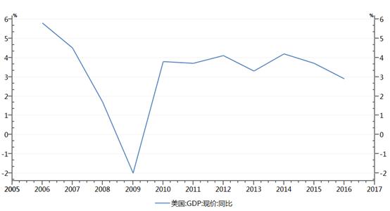 房地产对美国gdp占比_中美经济实力对比