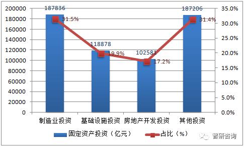 固定资产生产的当年算gdp吗_云南6州市今年GDP定下两位数增速