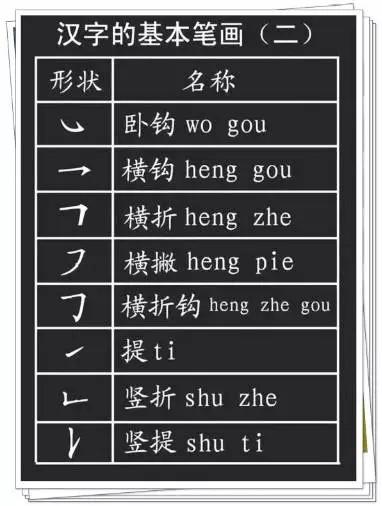 汉字的基本笔画 偏旁部首详解,孩子学习的帮手