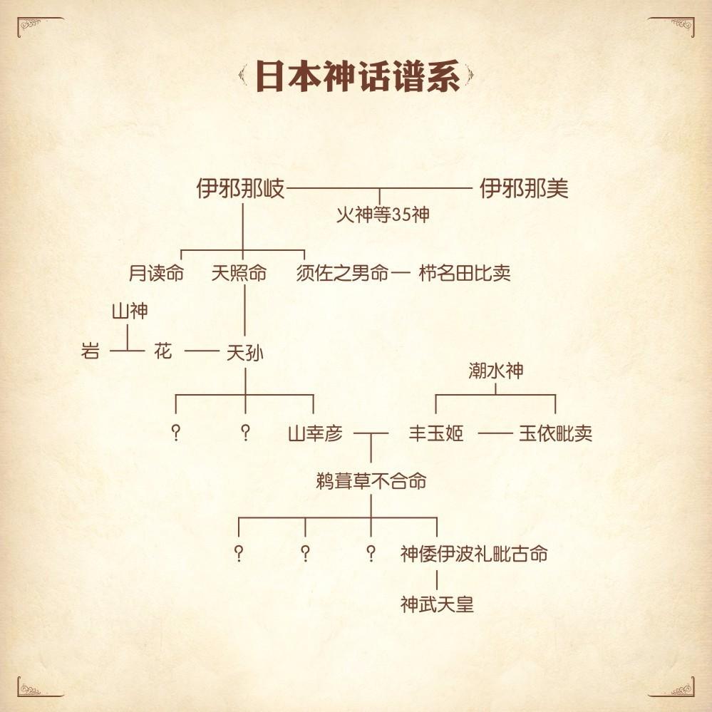历史 正文  以上是此前日本神话系列的神话家族谱系.