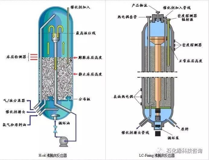 沸腾床反应器内部结构