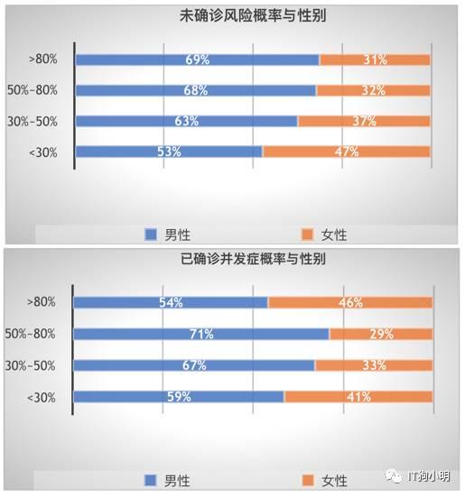 中国糖尿病及并发症发病风险数据分析报告
