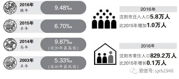 沈阳市常住人口_沈阳大连哈尔滨长春,哪个城市的楼市最有前景