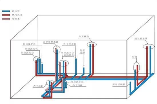 给水走向图是关于厨房,卫生间等处的给排水线路的布置图,给水管道的