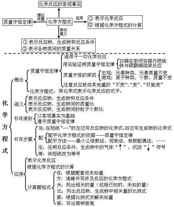 干货:初中化学知识结构图总结