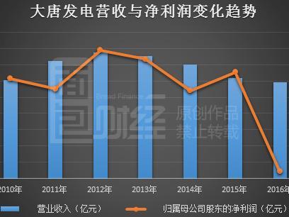 大唐发电:营收连续四年下跌去年亏损26亿