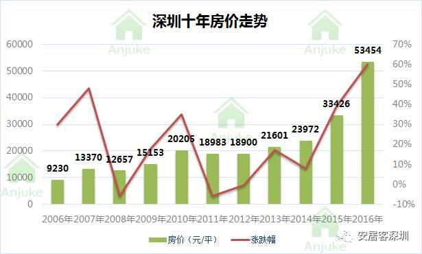 深圳十年房价变迁图 2007年至今,哪个区涨幅最大 含泪转发