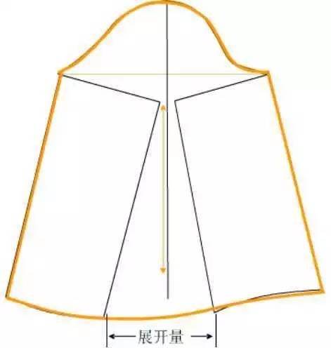 服装打板教程之袖子的版型设计 泡泡袖,喇叭袖,灯笼袖图片