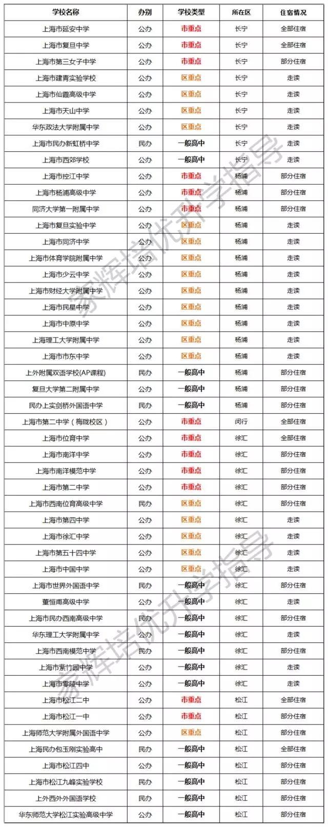 上海哪些视频必须走读?哪些课程住宿允许?-搜生物高中高中高中图片