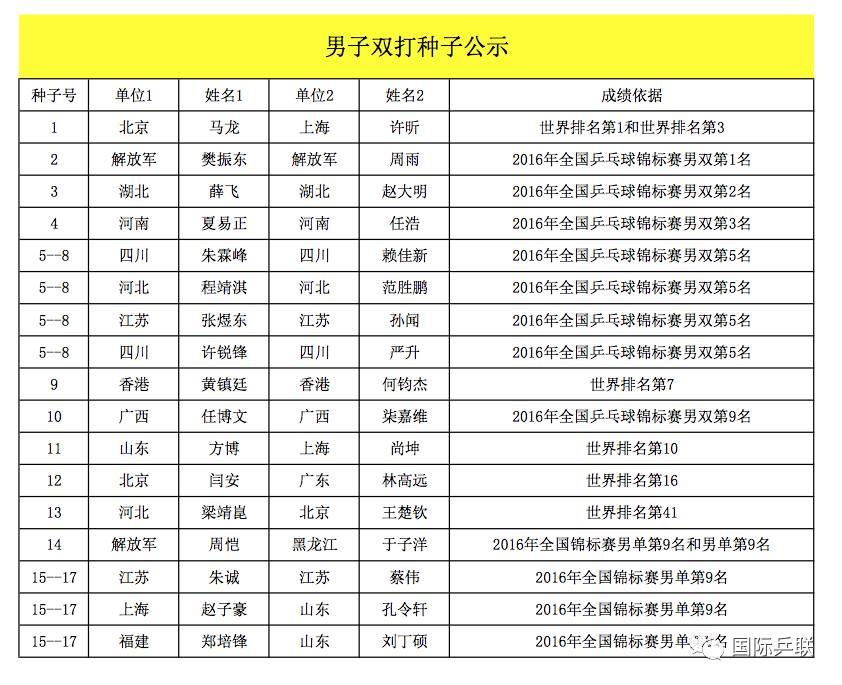 中国全运会资格赛种子名单公布,闫安武杨领衔男女单打