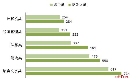 2017山西公务员什么职位招的人最多?