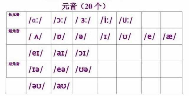 没想到在线学英语音标关系到这8大件