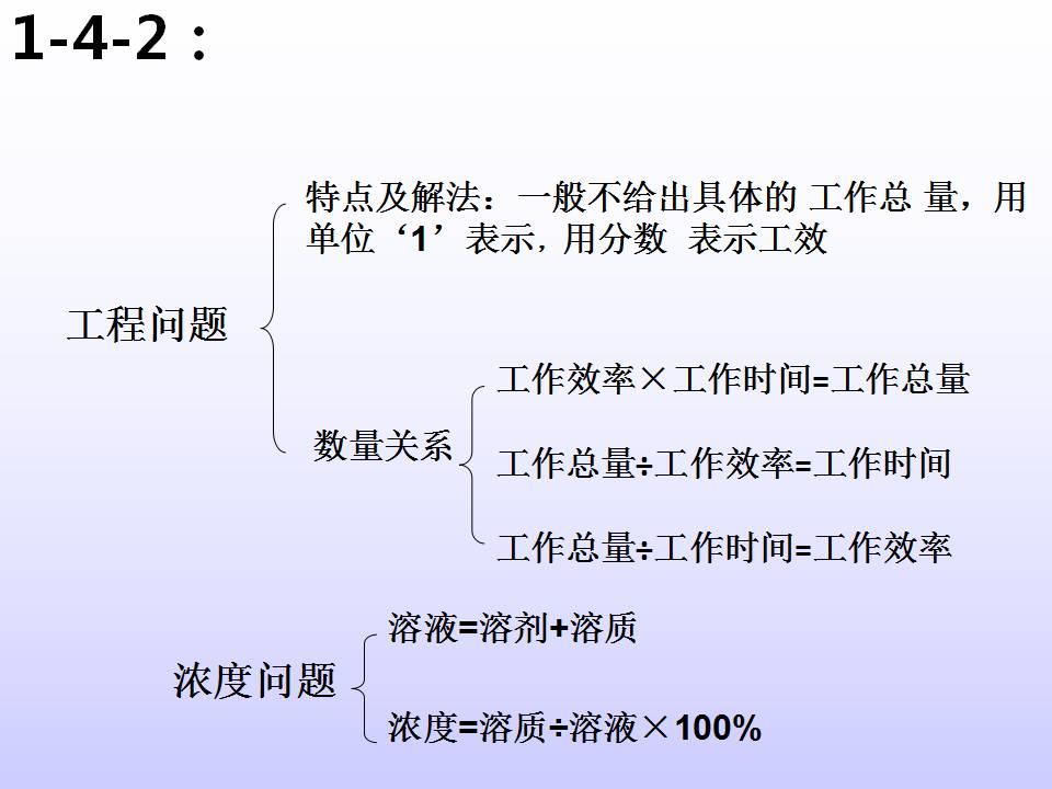人教版小学数学六年级下册总复习知识点结构图