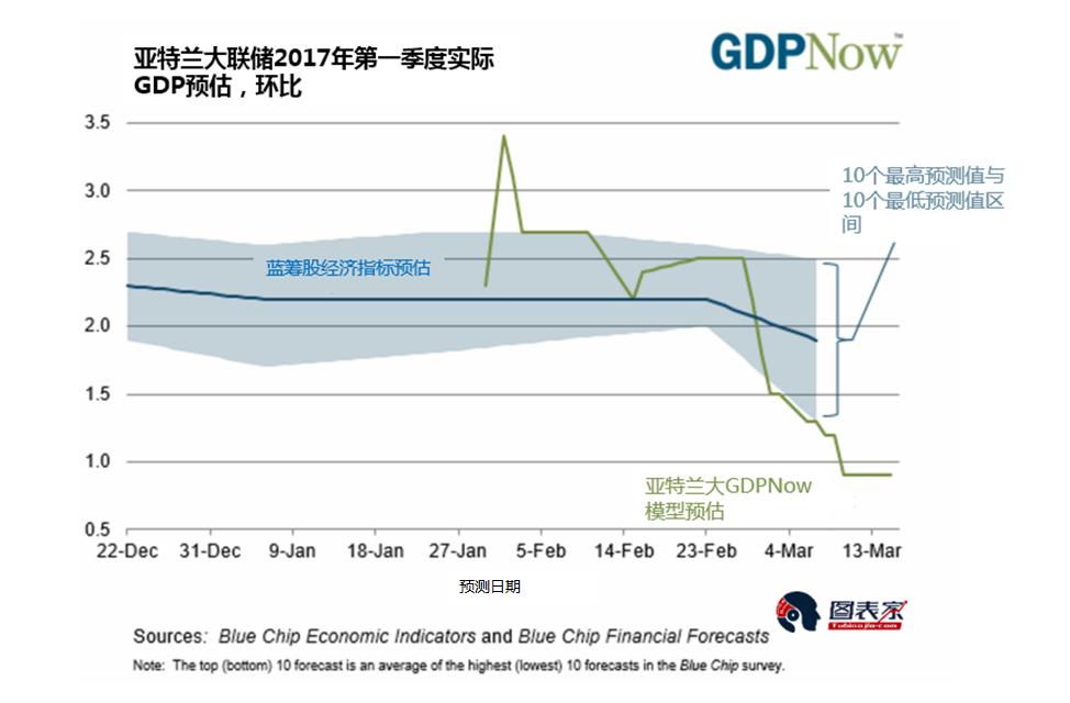 gdp预测模型_盛宝银行 美联储6月加息将是最错的一步棋