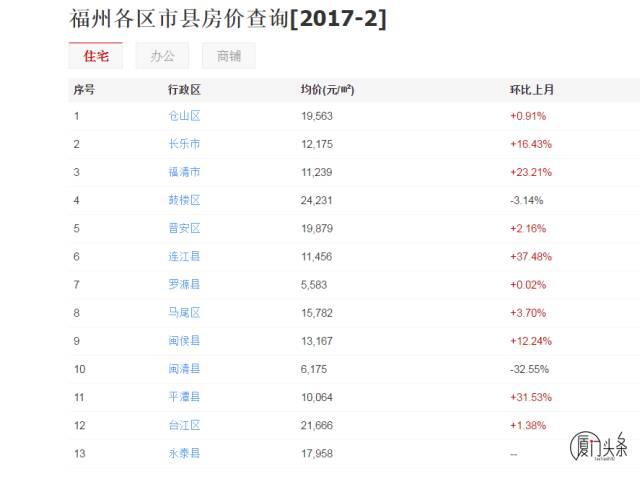 2019福州经济用房名单_福州2008年经济适用房申请人选房顺序表公布