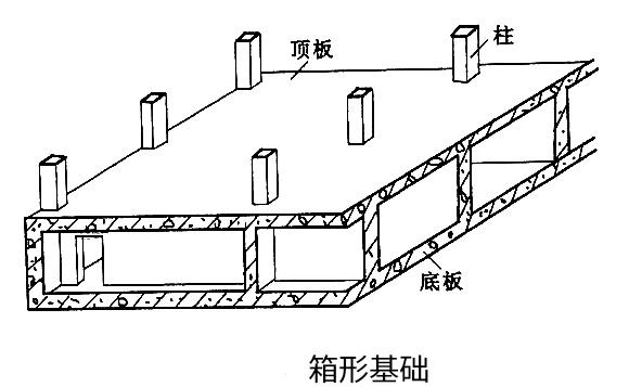 房产 正文  筏形基础有平板式和梁板式之分: 如下图: 箱形基础是由图片