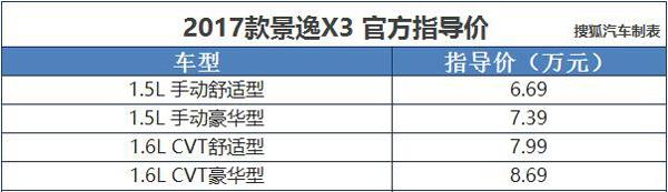 售6.69-8.69万 2017款东风风行景逸X3上市