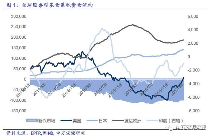 美联储如期加息,20图预计资金仍将继续流入股市