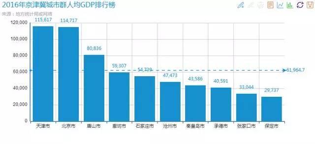 天津人均gdp_天津地铁图