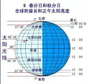 关于春分的地理意义 - 谭老师地理工作室 - 谭老师地理工作室