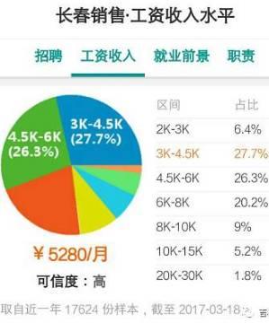 长春人均收入2017_长春夜景
