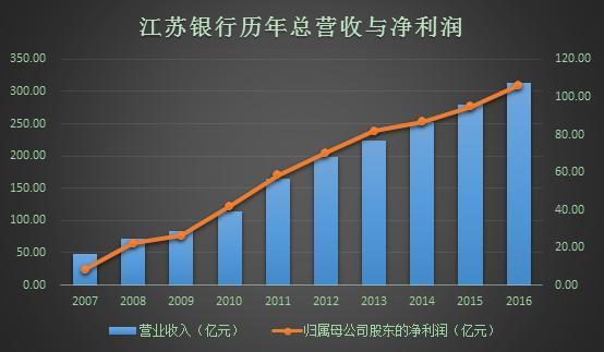 江苏银行:净利润106亿人均年薪29万