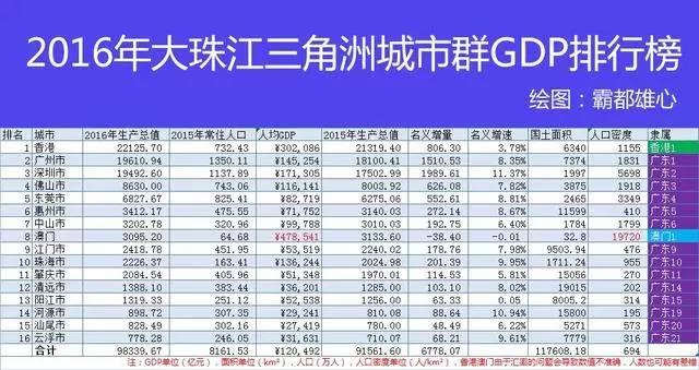 14个城市群gdp排行_2016城市群GDP排行榜