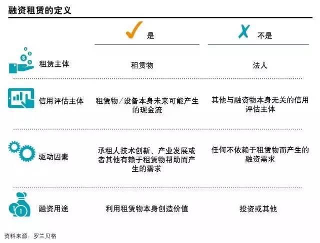 罗兰贝格谈中国融资租赁业