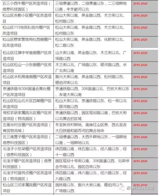 区棚改进展:这些工程4月份开工(附:2017赤峰棚