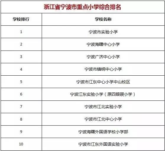 最新出炉!宁波排名前十的小、初、高中全在这高中日本好不好图片