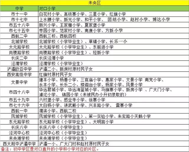 """""""学区划分""""有中学按学籍有的按户口v学区?学费广州香江学校高中图片"""
