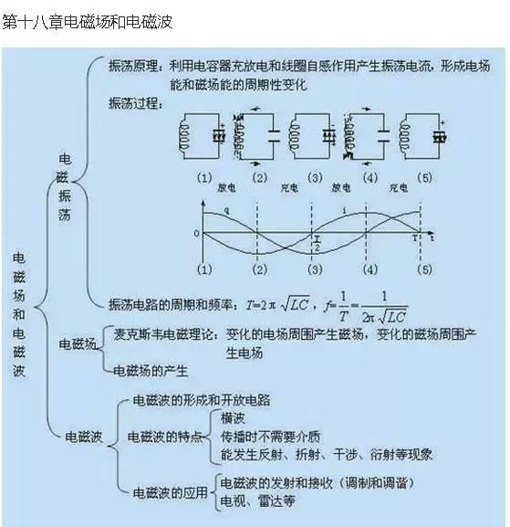 干货:高中物理知识结构图总结